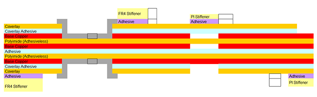 Example of 3-layer flex circuit with fr4 and polyimide stiffeners both sides