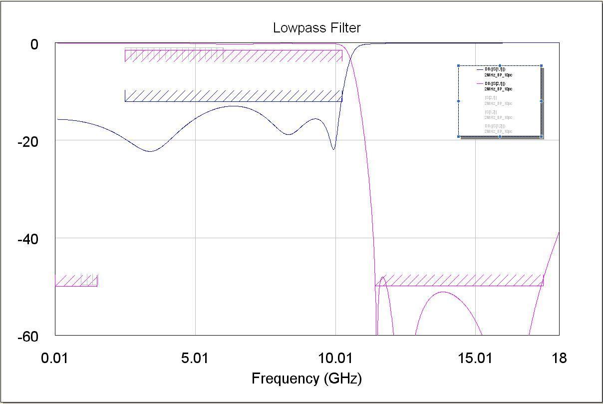 Low Pass Filter Modeled Response
