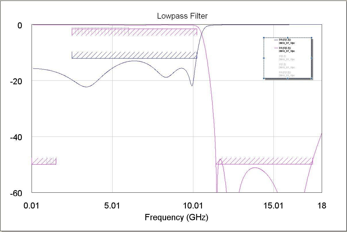 Low Pass Filter Modeled Response