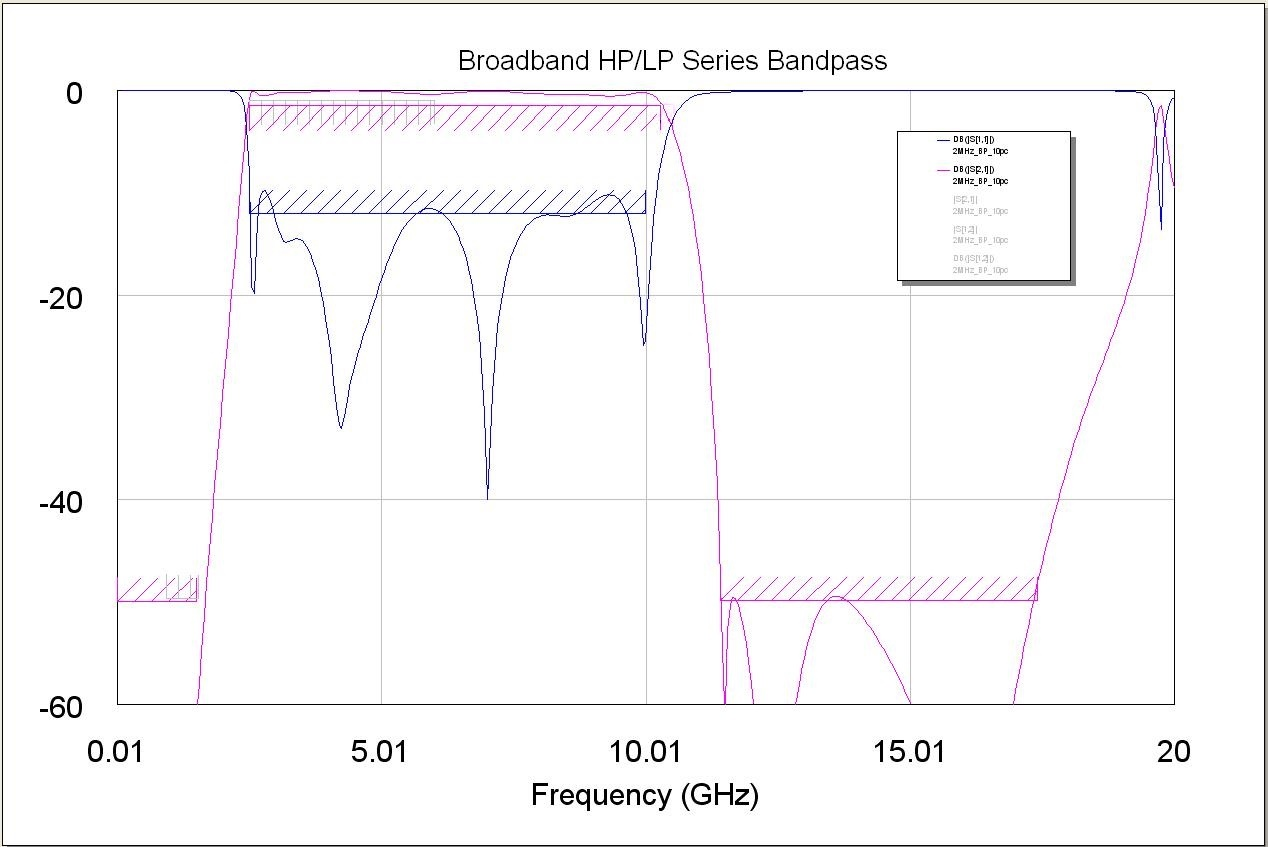 Broadband High Pass/Low Pass Series Bandpass