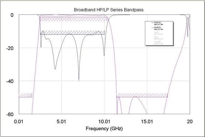 Broadband High Pass/Low Pass Series Bandpass