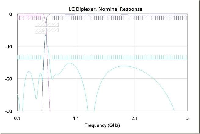 LC Diplexer, Nominal Response