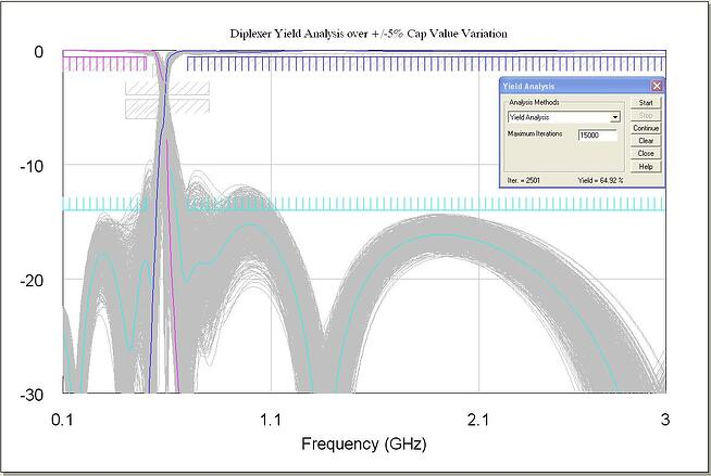 Diplexer Yield Analysis