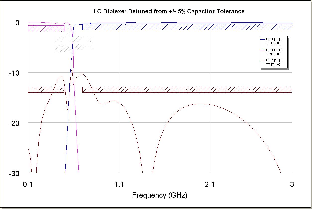 LC Diplexer Detuned from +/- 5% Capacitor Tolerance