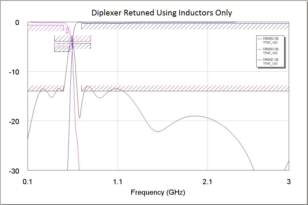 Diplexer Retuned Using Inductors Only