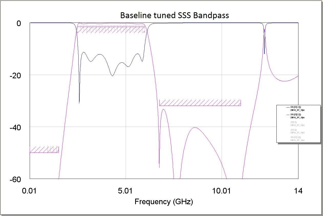 Baseline Tuned SSS Bandpass