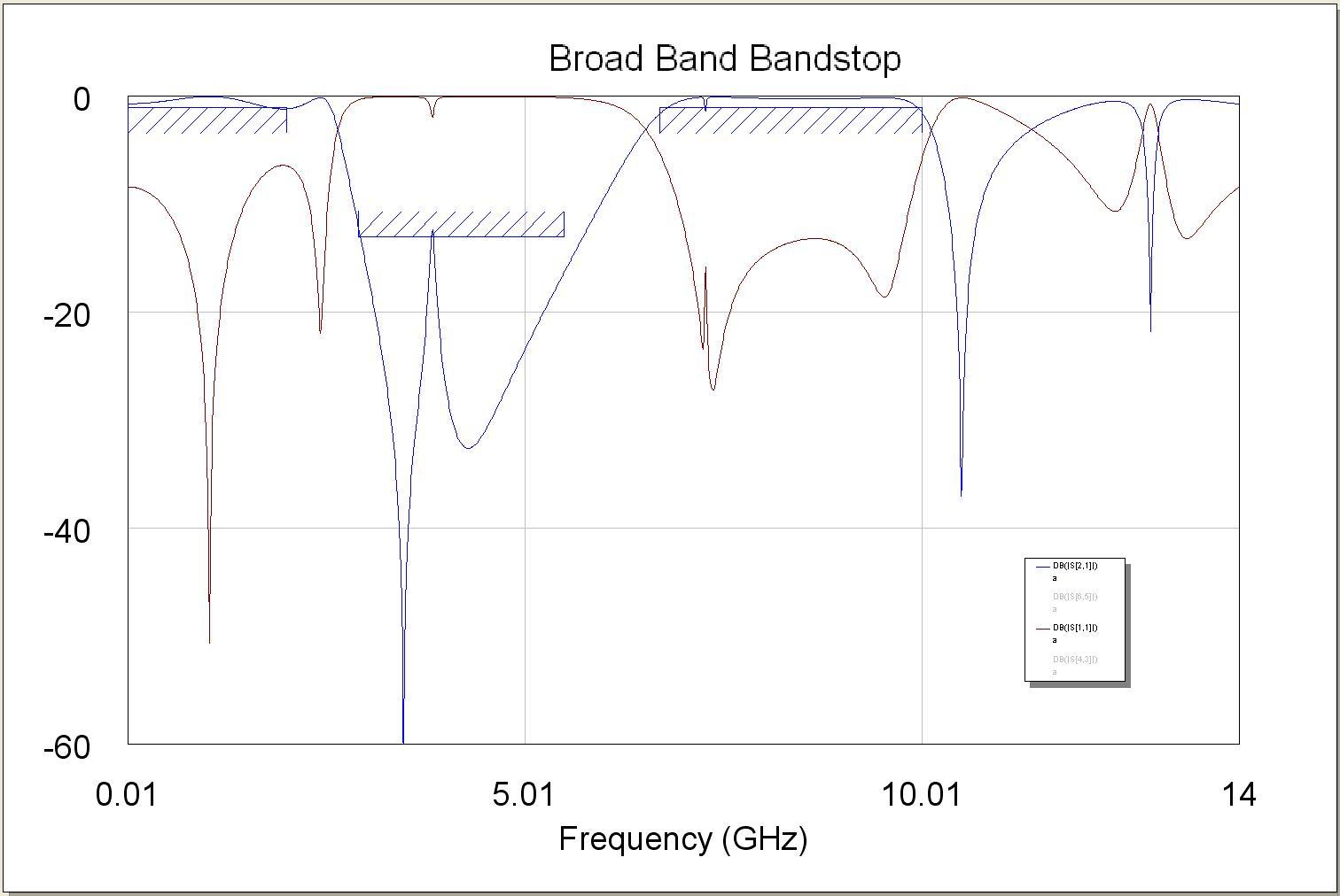 Broad Band Bandpass