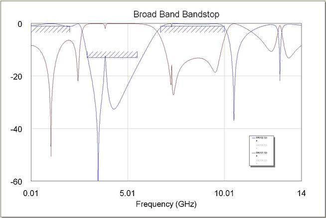 Broad Band Bandpass
