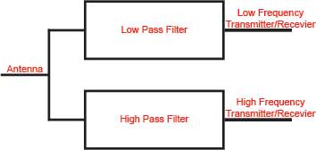 Basic Concept of a High/Low Pass Filter Diplexer