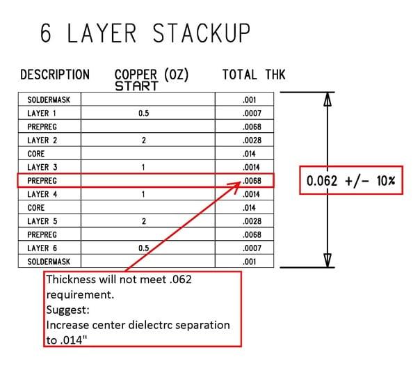 DFM Analysis of Drawing Stackup