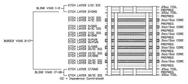 Typical cross-section for a 12-layer PCB with a total of 4 drill cycles and 2 laminations