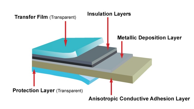 Example of cross section structure of EMI shielding film