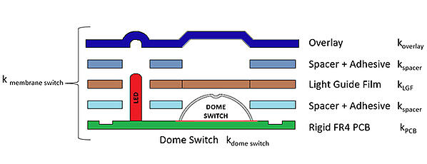 Diagram of Membrane Switch Construction