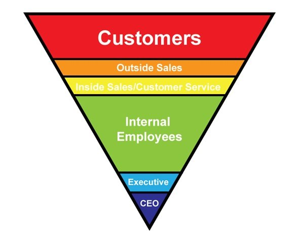 Epec's Customer Focus Organizational Chart