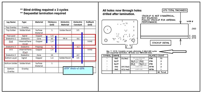 Example of PCB Documentation with Sequential Lamination