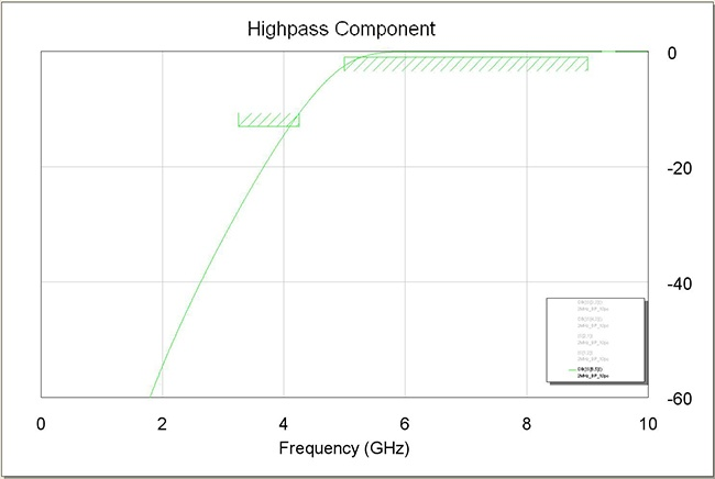 Figure 1: Insertion Loss of Tuned High Pass Filter
