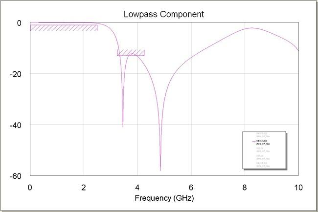 Figure 2: Low Pass Filter Response