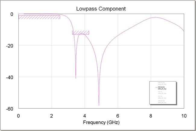 Figure 2: Low Pass Filter Response