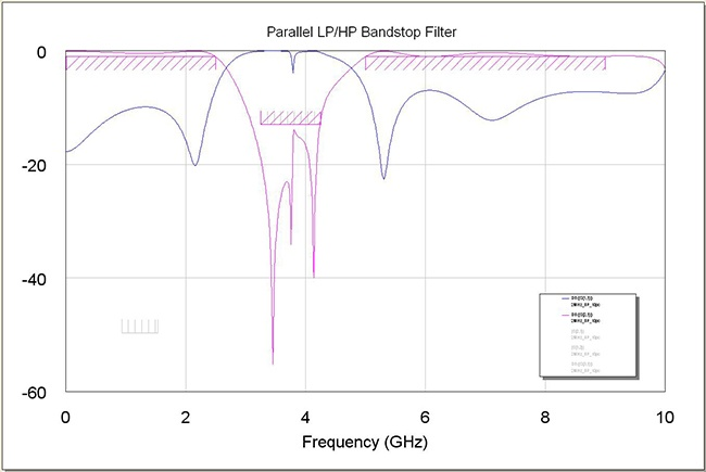 Figure 3: Bandstop Filter Simulated Insertion Loss