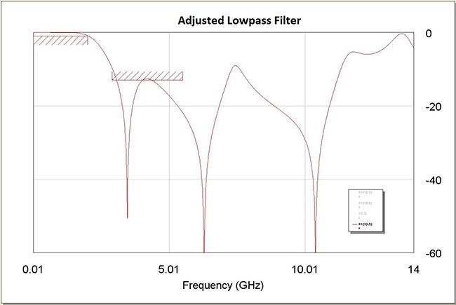 Figure 4: High Pass Filter Response