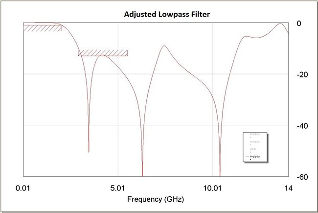 Figure 4: High Pass Filter Response