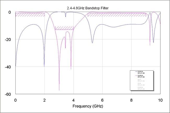 Figure 5: High Pass Filter Response After Tuning