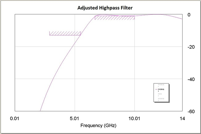 Figure 6: High Pass Filter Response After Coupler Tuning