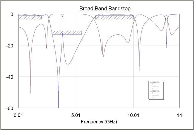 Figure 7: Wide Broad Brand Bandstop Filter Response