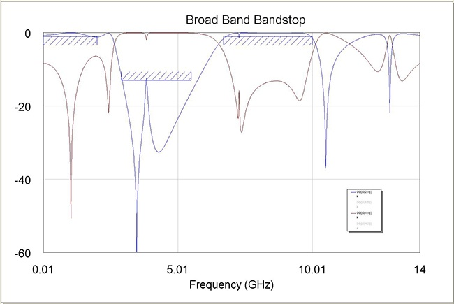 Figure 7: Wide Broad Brand Bandstop Filter Response