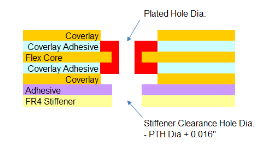 FR4 Stiffeners with Plated Through Hole Design