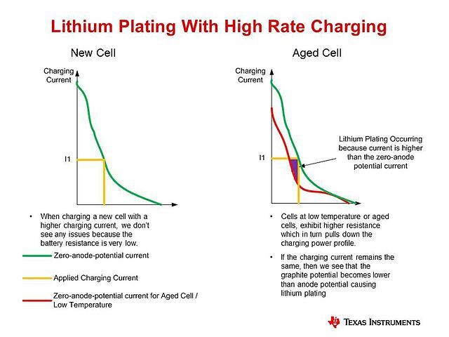 Lithium Plating with High Rate Charging