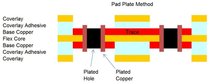 Pad Plate Method