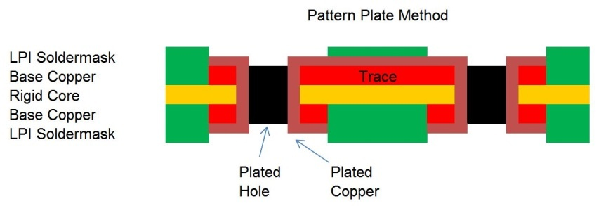 Pattern Plate Method
