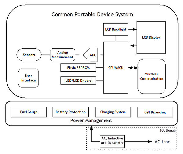 Portable Device System with Power Management