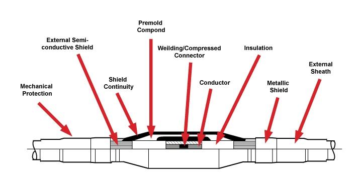 Diagram of Inline Pre-Molded Junction