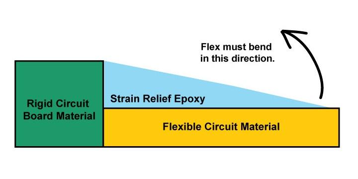 Rigid-flex circuit board transition zone from rigid to flex material