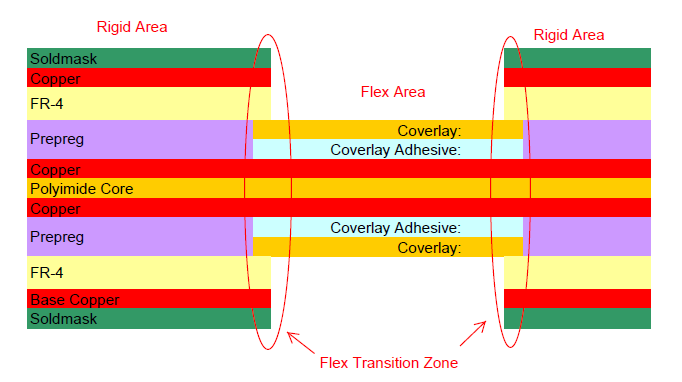 Side View Example of the Flex to Rigid Transition Zones