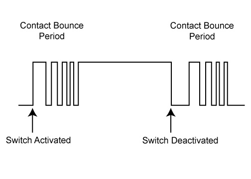 Switch Bounce Diagram in a Keypad Assembly