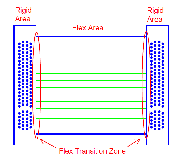 Top View Example of the Flex to Rigid Transition Zones