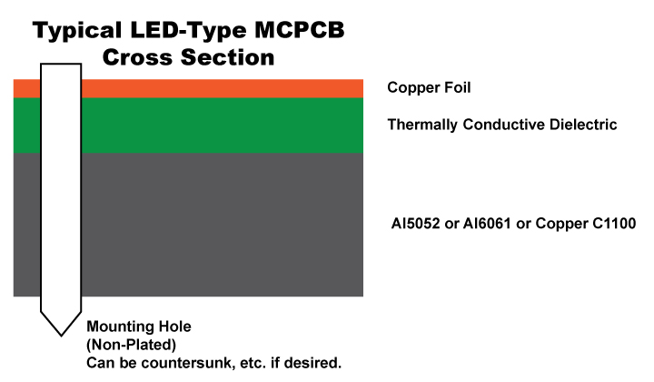 Typical LED-Type MCPCB Cross Section