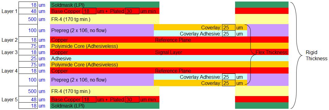 5-layer rigid-flex PCB stripline construction.