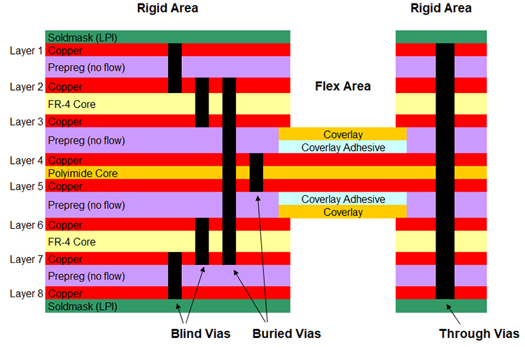 8 Layer Rigid-Flex PCB with Blind and Buried Vias