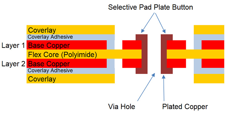 Cross section of a selective pad plated flex circuit.
