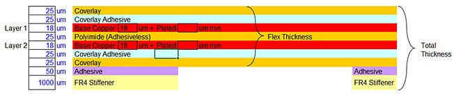 Flex circuit layers and stiffeners construction example