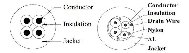 4 conductor cable vs. multiconductor cable with 1 shielded pair and an overall shield