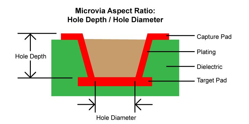 Microvia Aspect Ratio