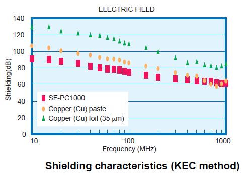 shielding film characteristics