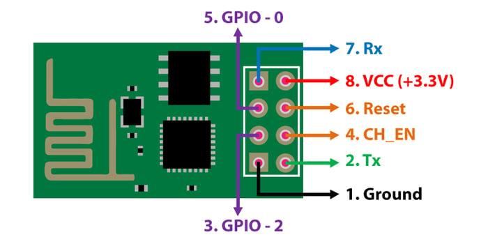 Example of a standard GPIO design.