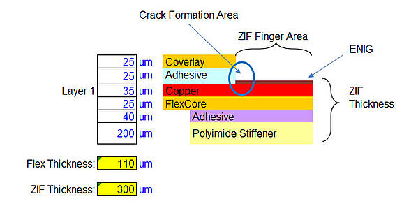Example of ZIF contact area and crack formation area.