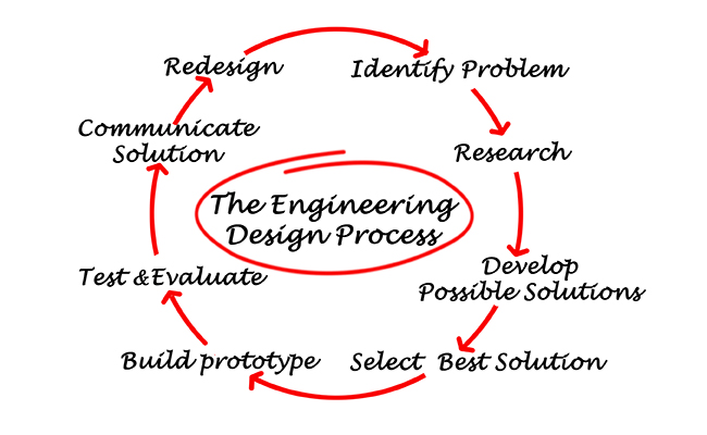 Example of a engineering design process diagram